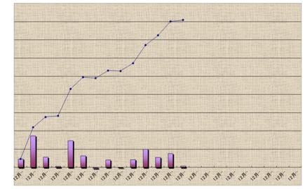 月間収支グラフ